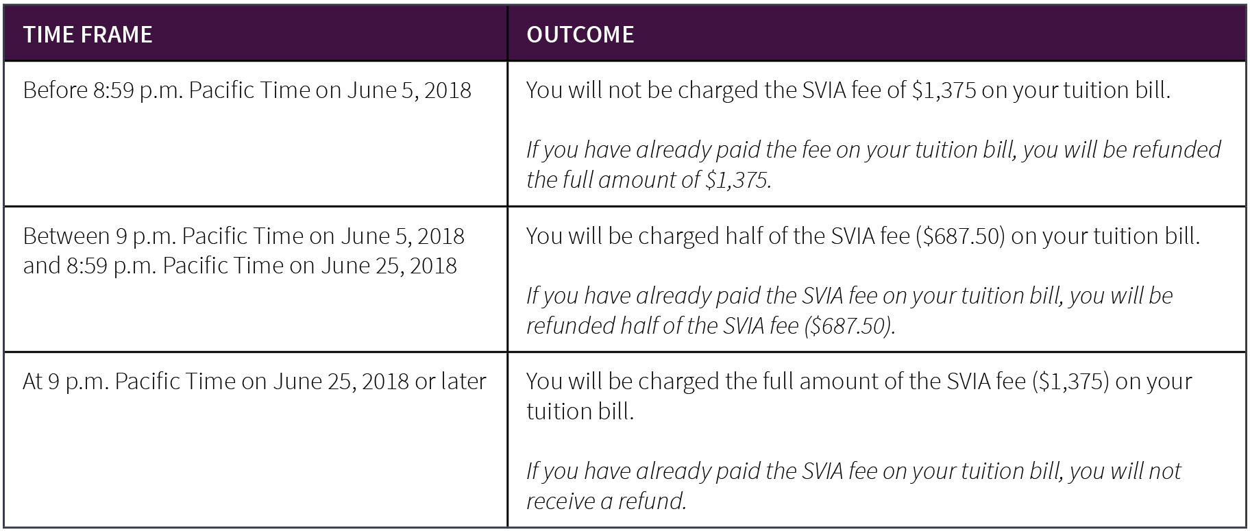 Refund schedule for participants who drop SVIA, but remain in Stanford Summer Session